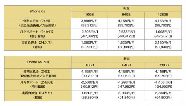 iPhone6s 価格