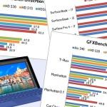 Surface Pro 4 ベンチマーク比較を作ってみた